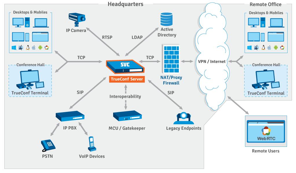 Pamamaraan ng TrueConf Server